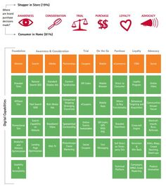 Digital Path to Purchase Drivers CPG(Consumer Packaged Goods) Sales by accenture Population Health Management, Service Blueprint, Marketing Models, Customer Journey Mapping, Customer Insight, Digital Strategy, Business Organization, Design Strategy, Goods And Services