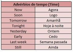 How to Learn Portuguese Quickly English Time, English Course, English Study, English Class, English Words, English Lessons, English Grammar, Teaching English, Learn English