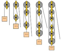 Image result for pulley system