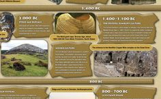 This is an educational poster that shows events of the BronzeAge. The perfect addition to classroom lessons. Includes written information, photos and illustrat