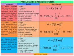 resolución de problemas de interés compuesto. Periodic Table, 1, Maths, Random, Dress, Frases, Mathematical Finance, Accounting, Math Notebooks