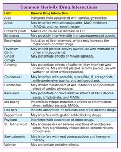 Drug and food interactions | Nurse Stuff | Pinterest