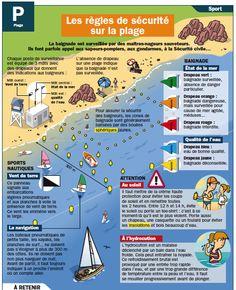 les-regles-de-securite-sur-la-plage