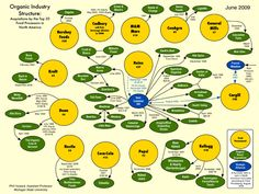 Who Owns Organic? See large chart at http://www.cornucopia.org/wp-content/themes/Cornucopia/downloads/OrganicT30J09.pdf