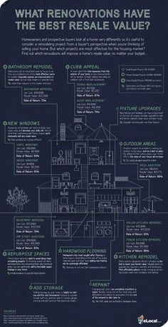 Home renovations that have the best resale value