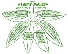 hemp things | hemp can be used to make many things including furniture walls shelves ...