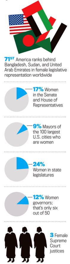 Women and the Political Leadership Gap. @thedailybeast #womeninpolitics  http://www.thedailybeast.com/newsweek/2012/03/04/the-stubborn-gender-gap.html#