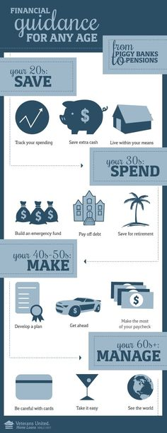 Infographic: Financial Guidance and Planning for Any Age. How to save in your 20s, 30s, 40s, and beyond.