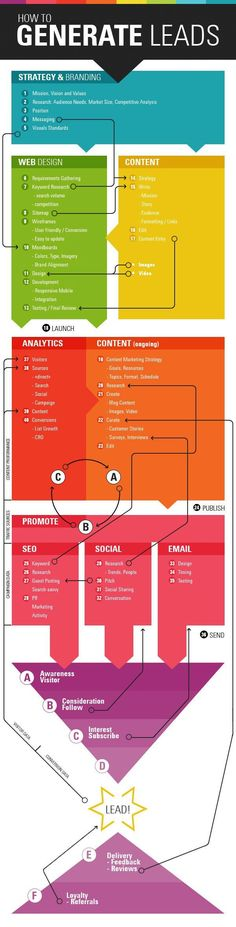 Use marketing to generate leads and turn leads into sales. Wondering how to Generate leads? Here's a Marketing Infographic about lead generation. Inbound Marketing, Marketing Digital, Mundo Marketing, Marketing Trends, Marketing En Internet, Marketing Online, Sales And Marketing, Business Marketing, Content Marketing