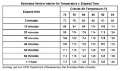 This handy chart by the American Veterinary Medical Association shows how quickly temperatures can reach dangerous levels inside a car, even when it feels just fine outside.   Source: American Veterinary Medical Association