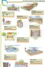 This backyard design dimension infographic will help keep you from making mistakes when designing your backyard retreat. For more backyard landscaping ideas visit: http://www.landscapingnetwork.com/backyard-ideas/