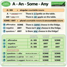 A, an, some, any learn English