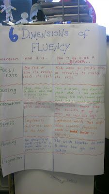 fluency dimensions poster!