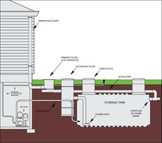 What is rainwater harvesting? Find out at #warfelcc