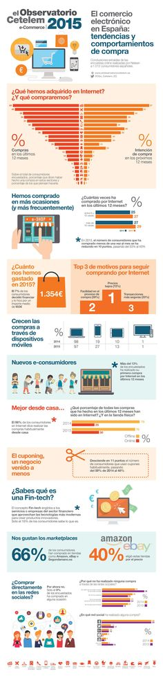 955b32aecf Infografía resumen del informe del Observatorio Cetelem e-Commerce 2015 en  España