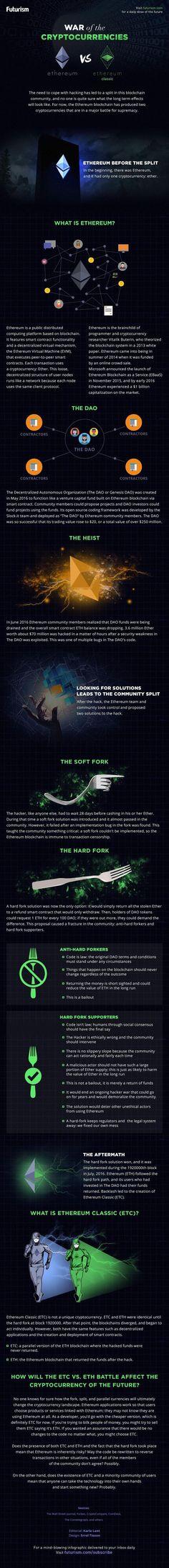 Ethereum vs Ethereum classic.