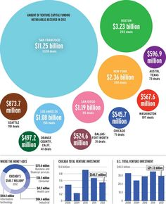 2012 Venture Capital Money Infographic by City/Metro - 4 of the top 11 were in CA - 2.7 Billion in So Cal vs. 11.2 Billion in SF.