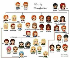 I found this interesting and helpful 🤷🏼♀️ potter weasley harrypotter hinny hogwarts family potterhead Harry Potter Tumblr, Harry Potter World, Harry Potter Anime, Estilo Harry Potter, Mundo Harry Potter, Harry Potter Jokes, Harry Potter Fan Art, Harry Potter Characters, Harry Potter Facts