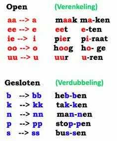 o – pen en ge – slo – ten let – ter – gre – pen… Dutch Phrases, Dutch Words, School Tool, School Hacks, Spelling For Kids, Learn Dutch, Dutch Language, Learning Support, Numbers Preschool