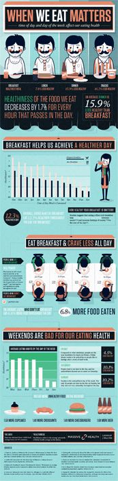 When we eat matters #infographic