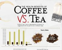 The great Coffee/Tea debate....think I'll be drinking White Tea more
