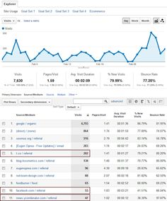 Google Analytics: how to set up Goals and Advanced Segments on Google Analytics for valuable traffic insights from all of your social media traffic sources.