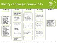West London Zone: Theory of Change