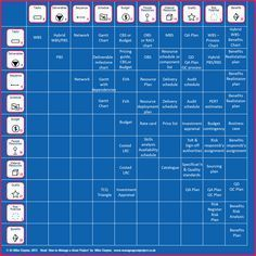 Project Tool Chart which I developed a few years back to accompany the launch of 'How to Manage a Great Project'. I still think it is the best articulation of how to pick the best Project Management tool.