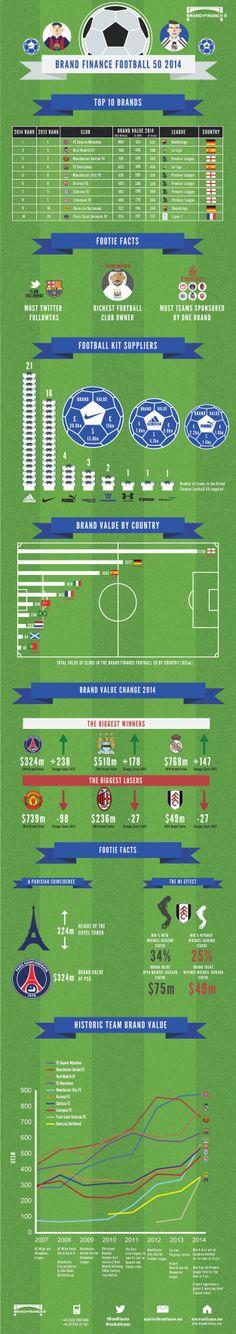 Top 10 brands in football
