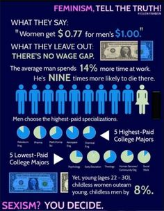 "Yes, ladies, the mythical ""wage gap"" simply calculates average earnings is all"
