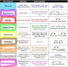 Examples of how to use the 8 parts of speech in English grammar