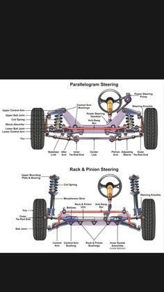 Cool Sports Cars, Sport Cars, Build A Go Kart, Cool Car Drawings, Car Radiator, Automotive Engineering, Suspension Design, Car Hacks, Car Engine