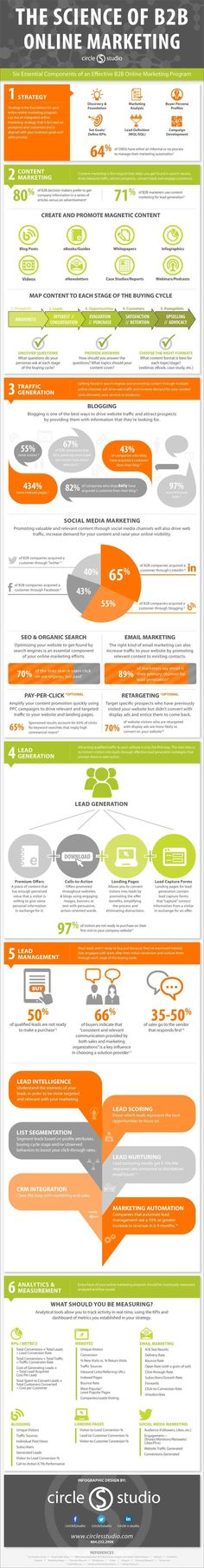 What Are 6 Components You Need For Successful B2B Online Marketing And Social Selling? #Infographic