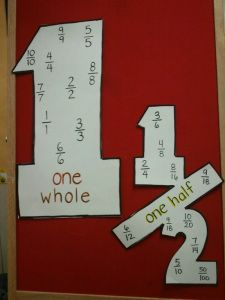 Equivalent fraction anchor chart using the cut-out of the number- love it! Could even have the students make their own and glue into their math notebooks for future reference.