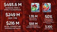La FIFA anuncia el importante impacto económico del Mundial de Fútbol Femenino