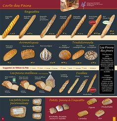Les différents pains français.