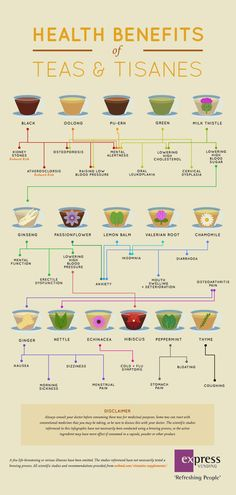 If you want to enjoy tea for a health boost then use this infographic. We included teas and tisanes whose benefits can be backed by scientific studies.