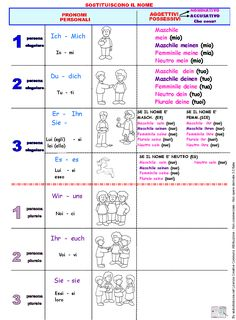 pronomi-e-aggettivi-possessivi German Grammar, German Language Learning, Learn German, Albert Einstein, Periodic Table, Germania, Education, Studio, Languages