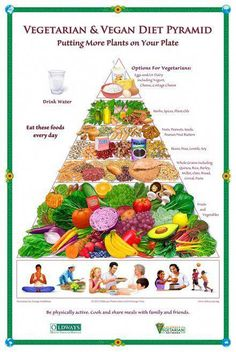 New Vegetarian and Vegan Food Pyramid and plant-based diet/nutrition guidelines Vegetarian Food Pyramid, Vegan Vegetarian, Vegan Keto, Going Vegetarian, How To Become Vegetarian, Paleo Diet, Vegetarian Italian, Vegetarian Breakfast, Whole Food Recipes