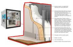 container cladding cross section - Google Search
