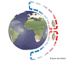 Convection Zone without coriolis effect - credit Earth Site.png