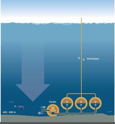 To use the water pressure at the sea bed in practice, the mechanical energy is converted by a reversible pump turbine, as in a normal pumped storage hydroelectric plant. Credit: Knut Gangåssæter/Doghouse Read more at: http://phys.org/news/2013-05-storage-power-seabed.html#jCp  http://cdn.physorg.com/newman/gfx/news/hires/2013/astoragepowe.jpg