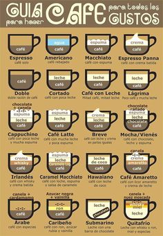 how to make coffee chart - love the Hawaiiano, but you can also try the Caribeño, the Arab... !