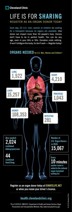 Do you know the top 6 organs most needed for transplant? Here's why you should donate.