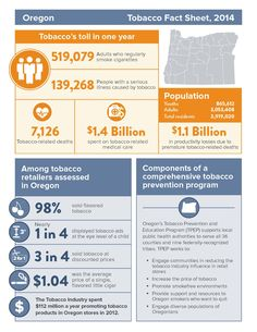 Oregon tobacco fact sheet, 2014, by the Oregon Health Authority, Tobacco Prevention and Education Program