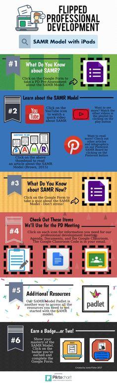 SAMR Model Flipped P | @Piktochart Infographic
