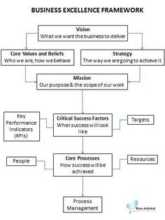 A different view of the Business Strategy process: Five Forces Business...