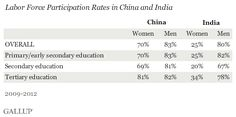 China leads India in women's participation in their workforce, according to Gallup surveys. Seven in 10 Chinese women are either employed or seeking employment vs. one in four Indian women. Tertiary Education, Forced Labor, Data Visualization, Chinese, Indian, Numbers, News, Women