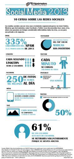 Los números de las Redes Sociales en 2013 #infografia #infographic #socialmedia