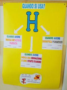 Uso dell' H Elementary Teacher, Elementary Education, Primary School, Pre School, Italian Grammar, Italian Language, Montessori, Music Pics, Learning Disabilities
